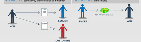 How Invoice Factoring Services Work – Infographic